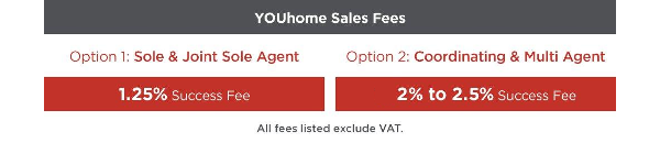 Sole and Joint Agent: £250 listing fee, 0.8% Success Fee; Multi Agent: Zero listing fee, 1.5% Success Fee